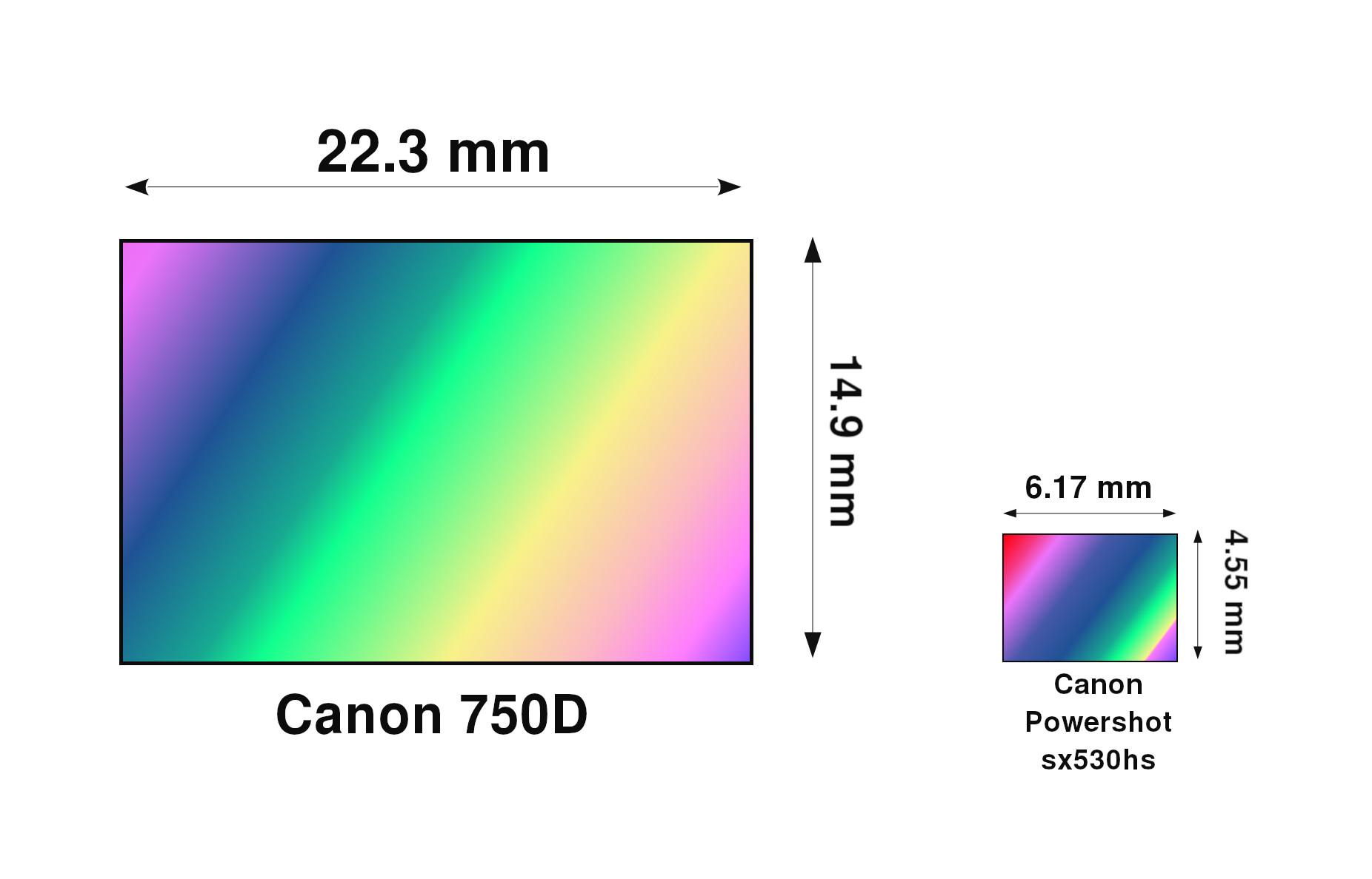 Vrste digitalnih fotoaparata